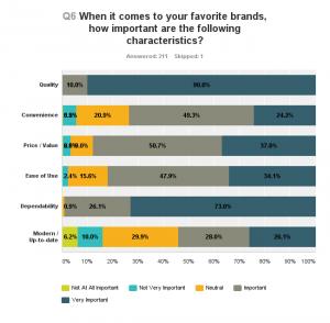 Favorite Brand Chart
